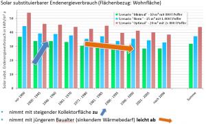 Grafik_Solar_substituierbarer_Endenergieverbrauch