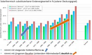 Grafik_solarthermisch_substituierbarer_Endenergieverbrauch