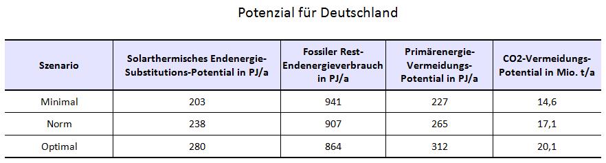 potenzial_DE